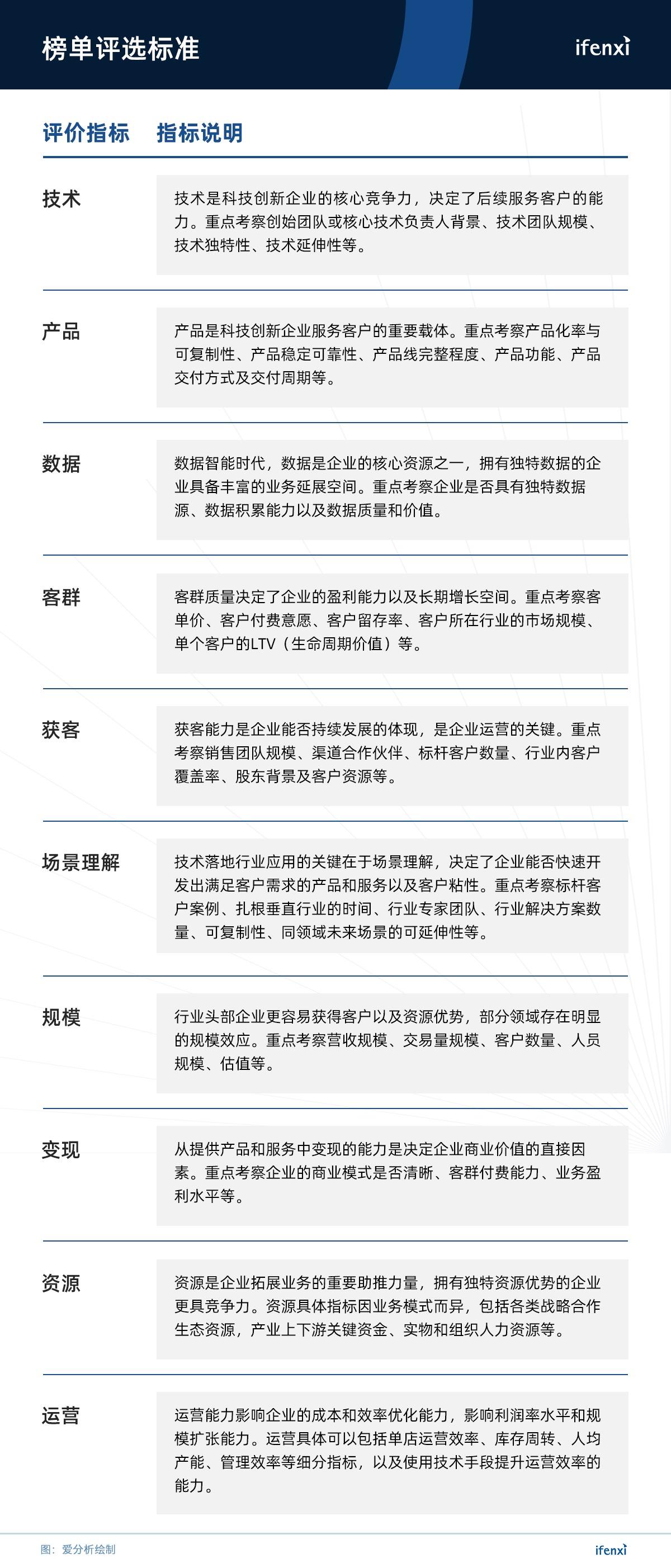 爱分析将联合腾讯科技发布新龙榜,候选名单出炉 | 候选名单