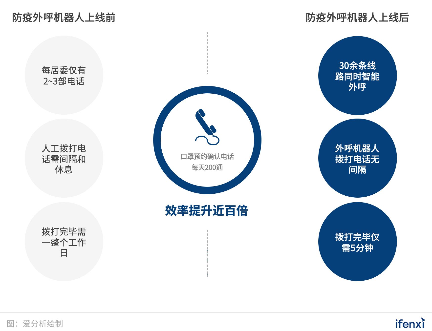 外呼机器人落地上海,百倍效率助力社区防疫 | 先锋案例